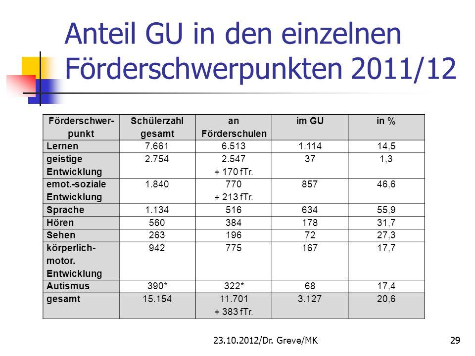 Förderschwer- punkt Schülerzahl gesamt an Förderschulen im GUin % Lernen7.6616.5131.11414,5 geistige Entwicklung 2.754 2.547 + 170 fTr. 371,3 emot.-so
