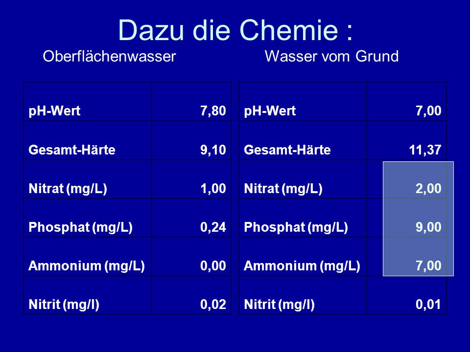 Dazu die Chemie : pH-Wert7,80 Gesamt-Härte9,10 Nitrat (mg/L)1,00 Phosphat (mg/L)0,24 Ammonium (mg/L)0,00 Nitrit (mg/l)0,02 pH-Wert7,00 Gesamt-Härte11,37 Nitrat (mg/L)2,00 Phosphat (mg/L)9,00 Ammonium (mg/L)7,00 Nitrit (mg/l)0,01 OberflächenwasserWasser vom Grund