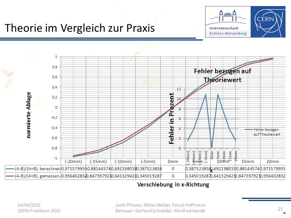 Theorie im Vergleich zur Praxis 24/04/2015 CERN-Praktikum 2015 Janik Pfitzner, Niklas Melzer, Pascal Hoffmann Betreuer: Gerhard Schneider, Manfred Wen