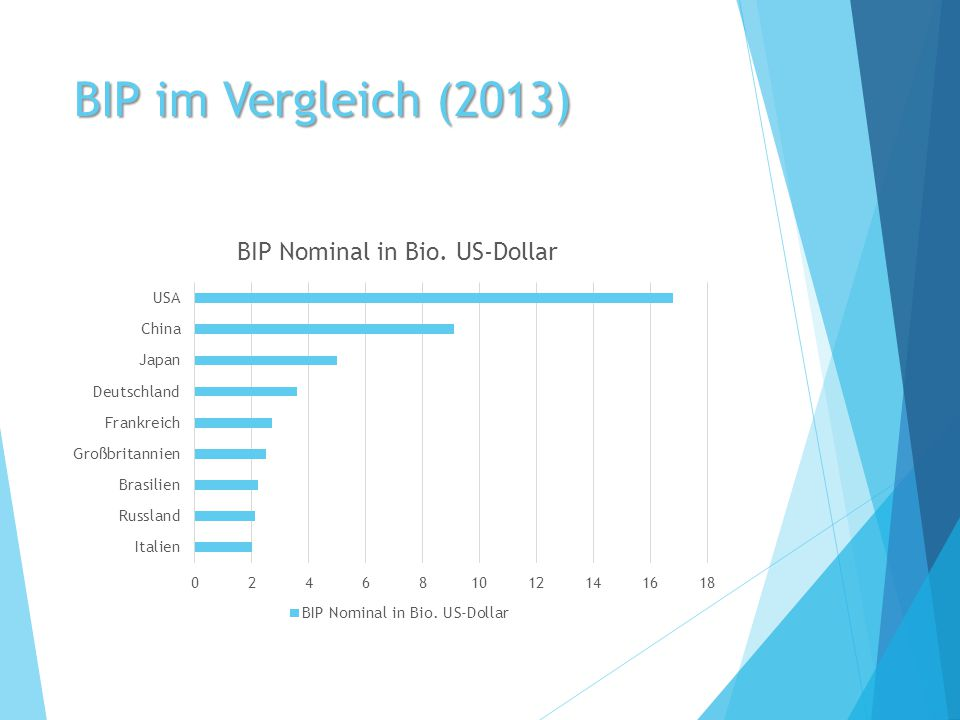 Quellen  https://www.destatis.de/DE/ZahlenFakten/Gesamtwirt schaftUmwelt/VGR/VolkswirtschaftlicheGesamtrechnun gen.html#Tabellen https://www.destatis.de/DE/ZahlenFakten/Gesamtwirt schaftUmwelt/VGR/VolkswirtschaftlicheGesamtrechnun gen.html#Tabellen  http://www.lerntippsammlung.de/BIP.html http://www.lerntippsammlung.de/BIP.html  http://de.wikipedia.org/wiki/Liste_der_L%C3%A4nder_ nach_Bruttoinlandsprodukt http://de.wikipedia.org/wiki/Liste_der_L%C3%A4nder_ nach_Bruttoinlandsprodukt  http://www.rechnungswesen-verstehen.de/bwl- vwl/vwl/nominales-reales-bruttoinladsprodukt.php http://www.rechnungswesen-verstehen.de/bwl- vwl/vwl/nominales-reales-bruttoinladsprodukt.php  https://www.google.de/webhp?sourceid=chrome- instant&ion=1&espv=2&ie=UTF- 8#q=bruttoinlandsprodukt+deutschland https://www.google.de/webhp?sourceid=chrome- instant&ion=1&espv=2&ie=UTF- 8#q=bruttoinlandsprodukt+deutschland