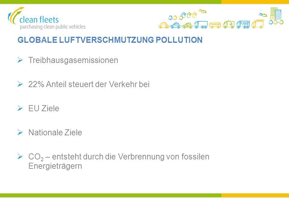 GLOBALE LUFTVERSCHMUTZUNG POLLUTION  Treibhausgasemissionen  22% Anteil steuert der Verkehr bei  EU Ziele  Nationale Ziele  CO 2 – entsteht durch die Verbrennung von fossilen Energieträgern