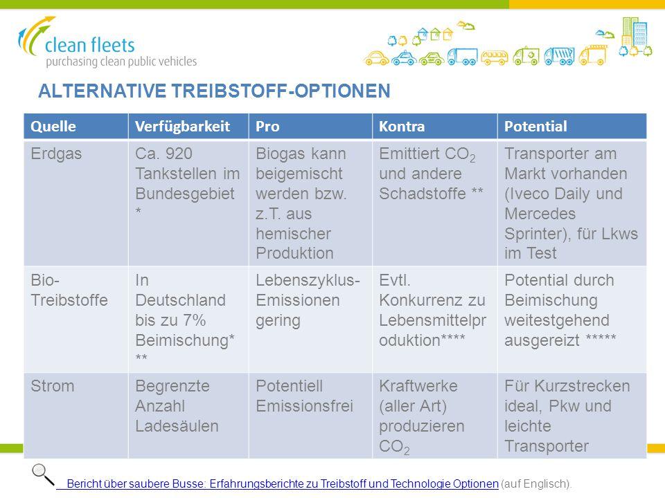 ALTERNATIVE TREIBSTOFF-OPTIONEN QuelleVerfügbarkeitProKontraPotential ErdgasCa. 920 Tankstellen im Bundesgebiet * Biogas kann beigemischt werden bzw.