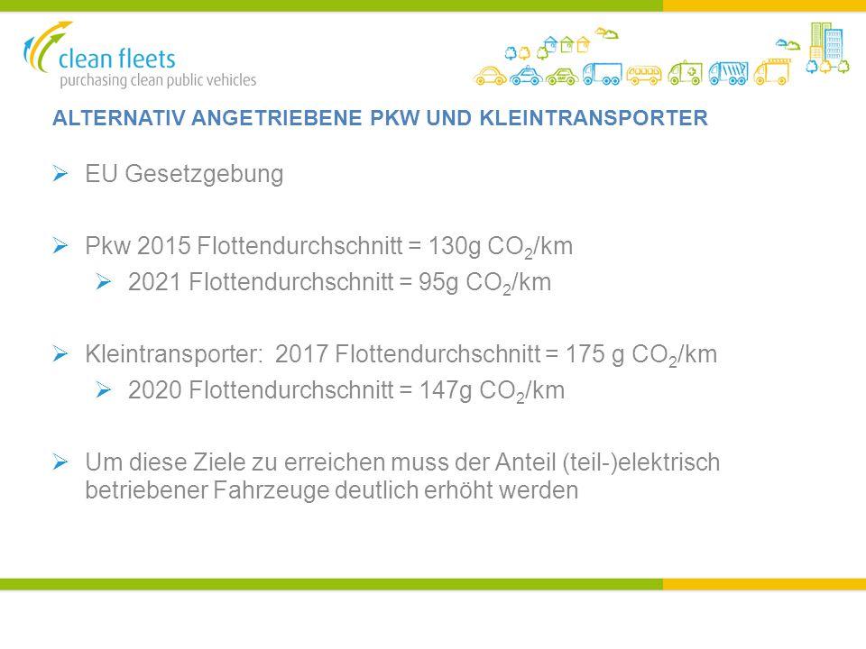 ALTERNATIV ANGETRIEBENE PKW UND KLEINTRANSPORTER  EU Gesetzgebung  Pkw 2015 Flottendurchschnitt = 130g CO 2 /km  2021 Flottendurchschnitt = 95g CO 2 /km  Kleintransporter: 2017 Flottendurchschnitt = 175 g CO 2 /km  2020 Flottendurchschnitt = 147g CO 2 /km  Um diese Ziele zu erreichen muss der Anteil (teil-)elektrisch betriebener Fahrzeuge deutlich erhöht werden