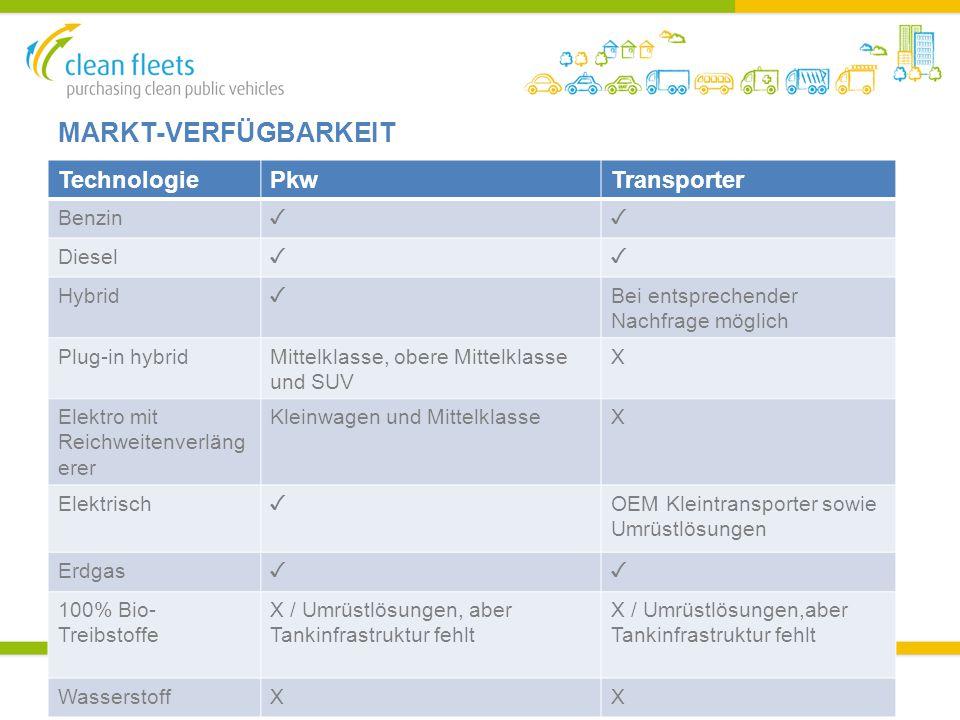 MARKT-VERFÜGBARKEIT TechnologiePkwTransporter Benzin ✓✓ Diesel ✓✓ Hybrid ✓ Bei entsprechender Nachfrage möglich Plug-in hybridMittelklasse, obere Mittelklasse und SUV X Elektro mit Reichweitenverläng erer Kleinwagen und MittelklasseX Elektrisch ✓ OEM Kleintransporter sowie Umrüstlösungen Erdgas ✓✓ 100% Bio- Treibstoffe X / Umrüstlösungen, aber Tankinfrastruktur fehlt WasserstoffXX