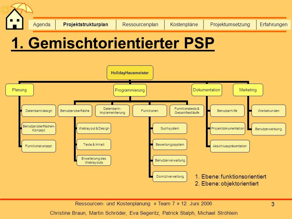 3 Ressourcen- und Kostenplanung » Team 7 » 12. Juni 2006 Christine Braun, Martin Schröder, Eva Segeritz, Patrick Stalph, Michael Ströhlein AgendaProje
