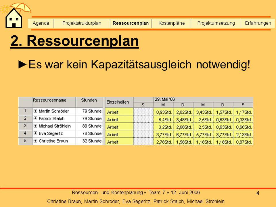 4 Ressourcen- und Kostenplanung» Team 7 » 12. Juni 2006 Christine Braun, Martin Schröder, Eva Segeritz, Patrick Stalph, Michael Ströhlein AgendaProjek