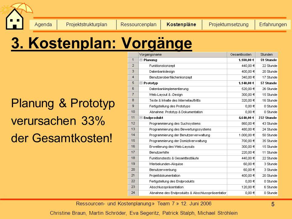 5 Ressourcen- und Kostenplanung» Team 7 » 12. Juni 2006 Christine Braun, Martin Schröder, Eva Segeritz, Patrick Stalph, Michael Ströhlein AgendaProjek