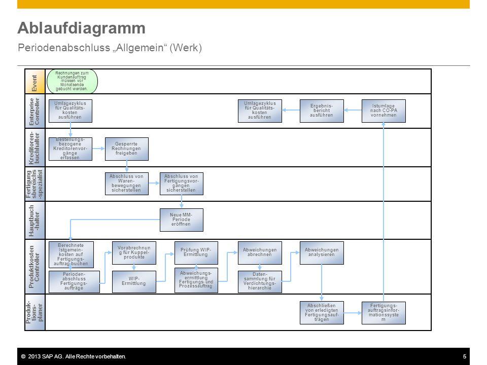 """©2013 SAP AG. Alle Rechte vorbehalten.5 Ablaufdiagramm Periodenabschluss """"Allgemein"""" (Werk) Enterprise Controller Kreditoren- buchhalter Produktkosten"""