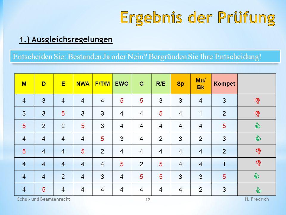 1.) Ausgleichsregelungen Schul- und Beamtenrecht 12 H. Fredrich MDENWAF/T/MEWGGR/ESp Mu/ Bk Kompet 43444553343 33533445412 52253444445 44445342323 544