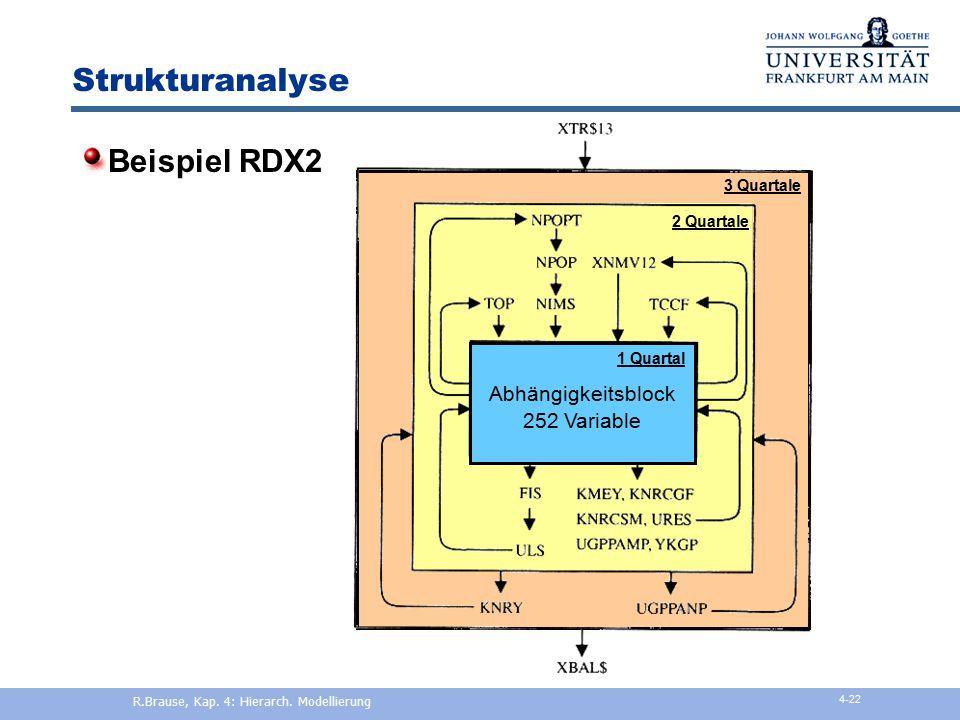 Strukturanalyse Beispiel RDX2 Kanad. Finanzmodell 271 int. Variablen 326 externe Variablen 1500 zeitversch. Var. zu 19 Zeitpunkten 1 Quartal Abhängigk