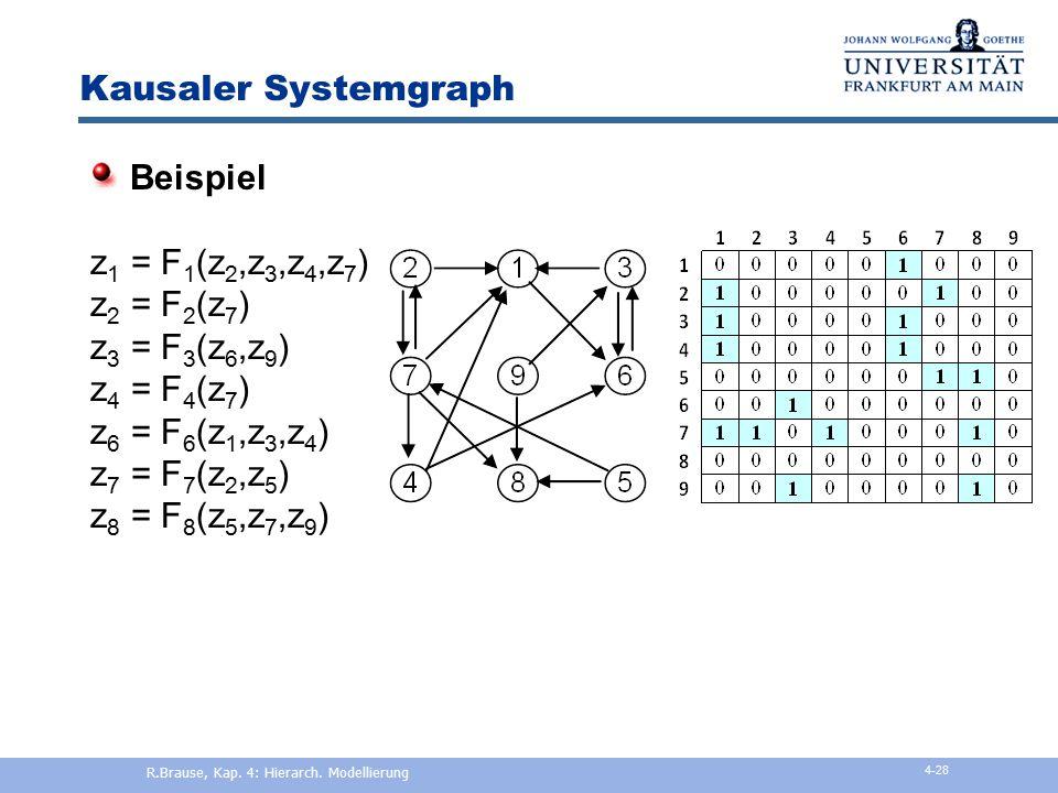 Systemgraph und Wirkungsgraph Allgemeines System z(t+1) = F(z(t),x(t),t) Lineares System z(t+1) = (I+A)z(t) + Bx(t) Nicht-lineares System Entwicklung