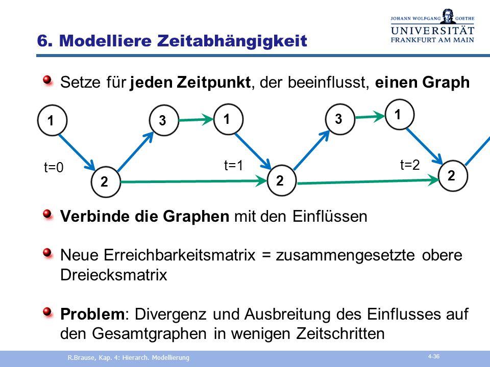 5. Ermittle essentielle Variablen Finde verantwortliche Variablen für Kreise  Essentielle Rückkopplungsknotenmenge Knoten, mind. 1 mal in jedem Kreis
