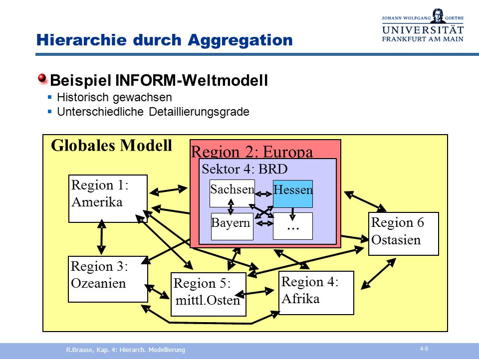 Einführung Aggregation Multi-Level-Modelling Kausale Strukturanalyse Hierarchische Modellierung R.Brause, Kap. 4: Hierarch. Modellierung 4-4