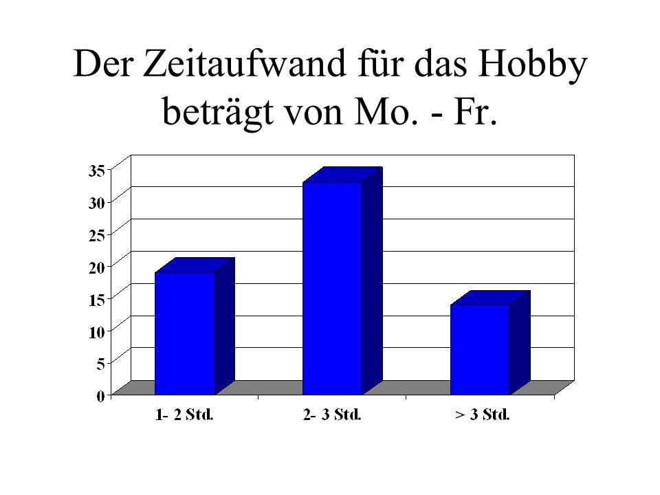 Der Zeitaufwand für das Hobby beträgt von Mo. - Fr.