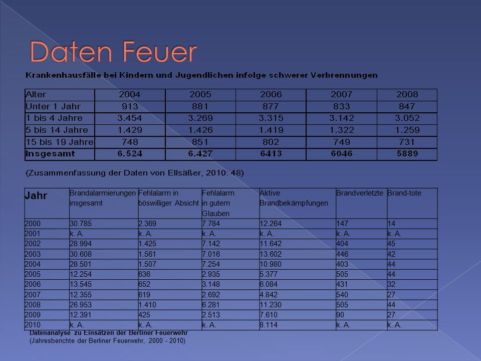 Durchschnitt Deutschland Beteiligung Kinder und Jugendliche Deutschland Durchschnitt Berlin Beteiligung Kinder und Jugendliche Berlin Brandbekämpfungen185.00046.25010.0002.500 Wohnungsbrände39.0009.7502.200550 Brandstiftungen13.0004.300700230 Schwer Brandverletzte-6.000400- Brandtote65040 2,5 Durchschnittlicher Vergleich Deutschland - Berlin (Durchschnittsberechnung und prozentualer Abgleich der erhobenen Daten)