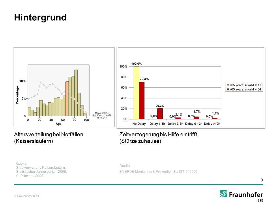 © Fraunhofer IESE 3 1 Hintergrund Altersverteilung bei Notfällen (Kaiserslautern) Zeitverzögerung bis Hilfe eintrifft (Stürze zuhause) Quelle: Stadtve