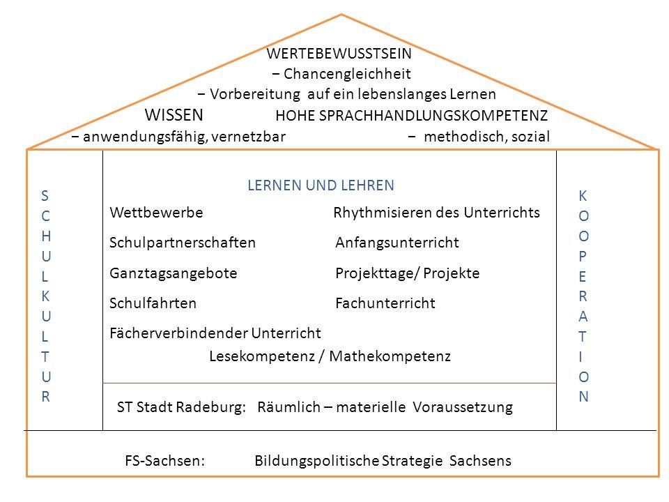 FS-Sachsen: Bildungspolitische Strategie Sachsens ST Stadt Radeburg: Räumlich – materielle Voraussetzung SCHULKULTURSCHULKULTUR KOOPERATIONKOOPERATION