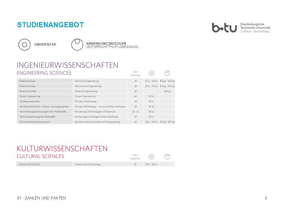 17 02 · BTU-KONZEPTION KONTINUITÄT UND VERLÄSSLICHKEIT Biotechnologie, Campus Senftenberg Die BTU Cottbus–Senftenberg verfügt an drei Standorten über hervorragende Voraussetzungen für ihre Forschung und ihre Lehre: In Cottbus und Senftenberg sind die Natur-, Ingenieur und Wirtschaftswissenschaften vertreten, am Standort Cottbus-Sachsendorf die musik- und sozialpädagogischen Studiengänge.