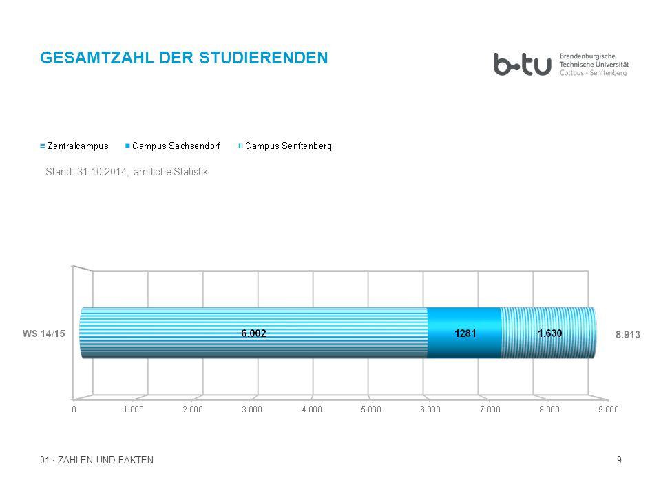 10 AUSLÄNDISCHE STUDIERENDE 01 · ZAHLEN UND FAKTEN 1.718 Stand: 31.10.2014, amtliche Statistik