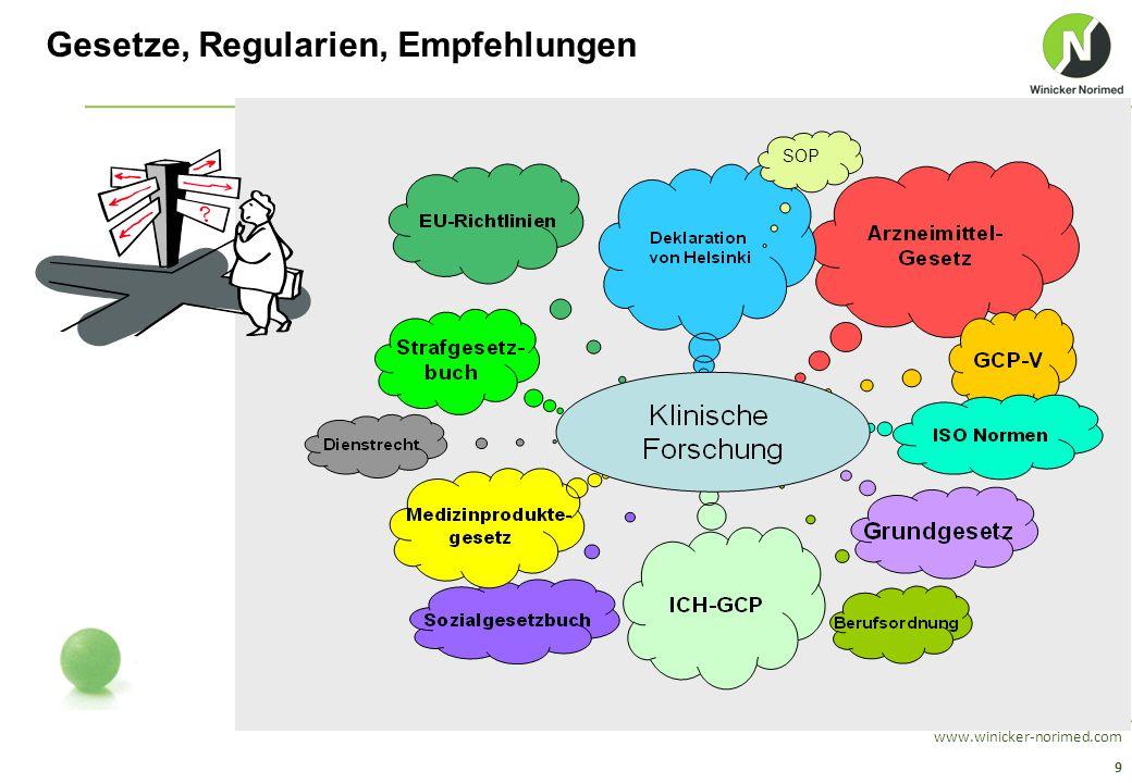 10 www.winicker-norimed.com Gesetzlicher Rahmen zur Durchführung einer klinischen Prüfung EU-Richtlinien: Richtlinie 90/385/EWG, Richtlinie 93/42/EWG, Richtlinie 98/79/EG Nationales Recht: Medizinproduktegesetz (MPG), 4.