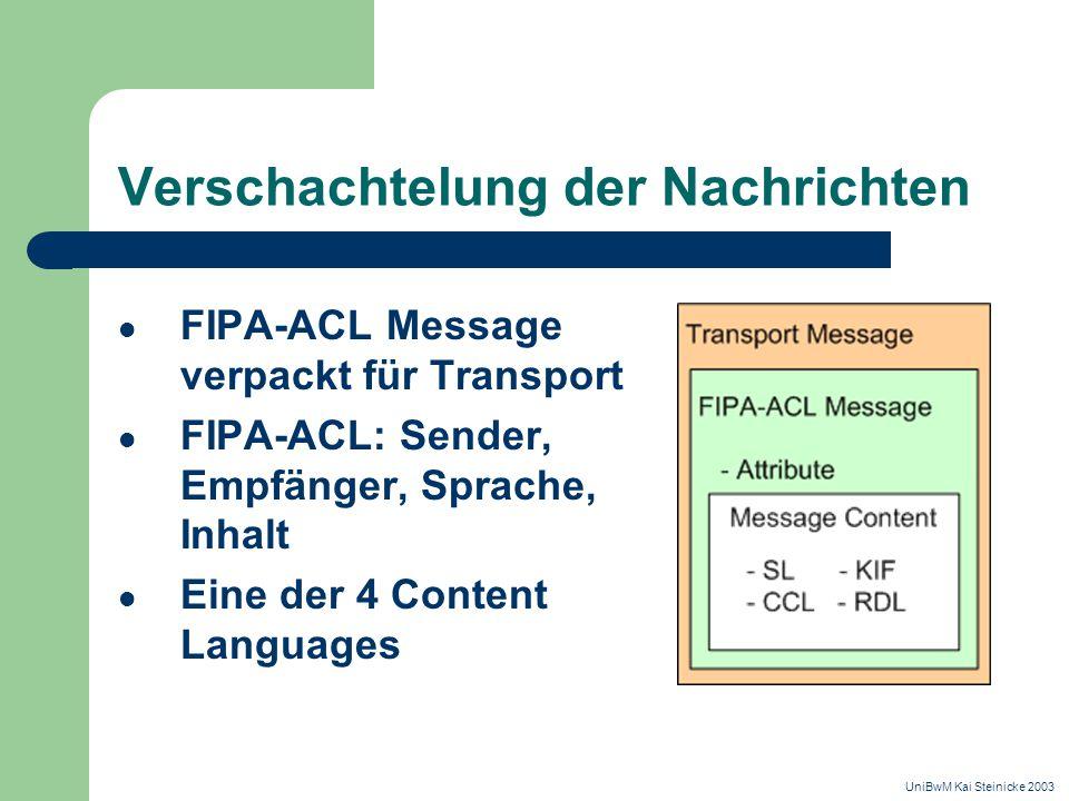 Verschachtelung der Nachrichten FIPA-ACL Message verpackt für Transport FIPA-ACL: Sender, Empfänger, Sprache, Inhalt Eine der 4 Content Languages UniBwM Kai Steinicke 2003