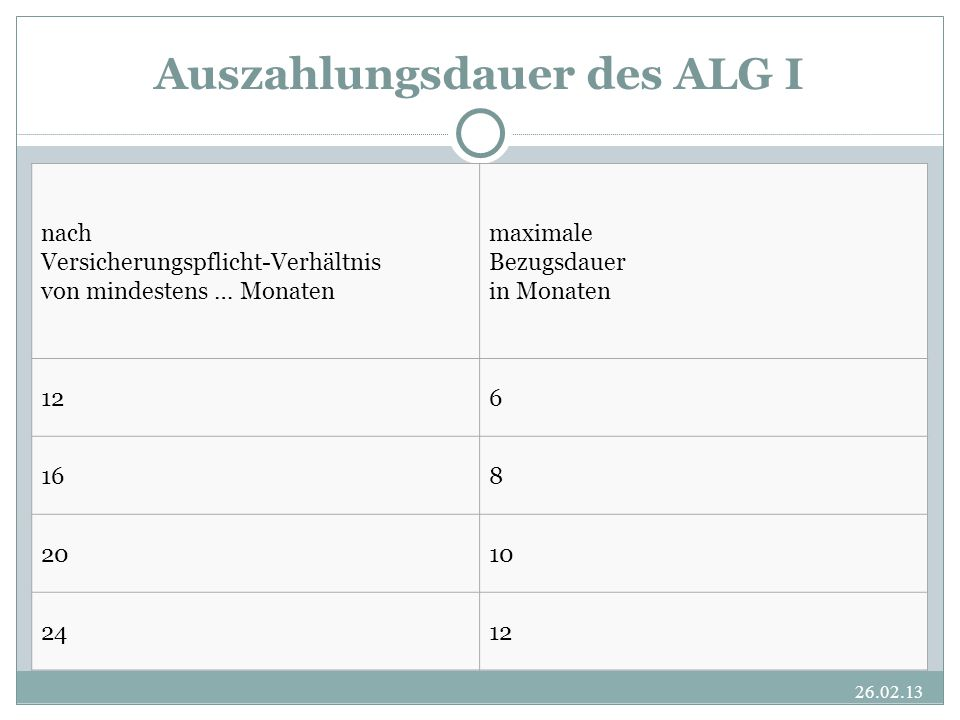 Auszahlungsdauer des ALG I nach Versicherungspflicht-Verhältnis von mindestens … Monaten maximale Bezugsdauer in Monaten 126 168 2010 2412 26.02.13