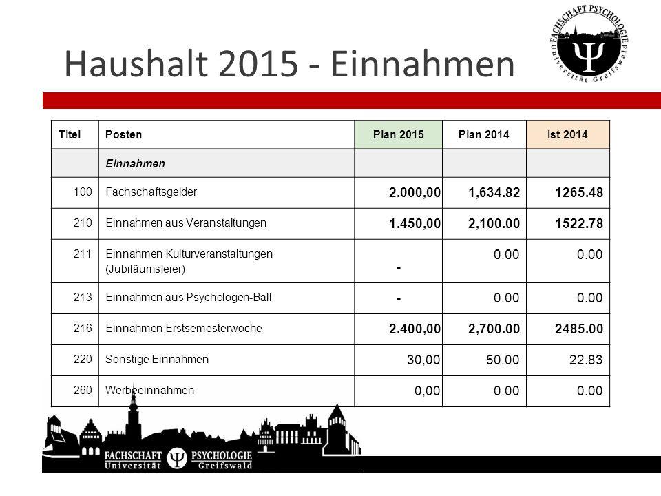 Haushalt 2015 - Einnahmen TitelPostenPlan 2015Plan 2014Ist 2014 Einnahmen 100Fachschaftsgelder 2.000,00 1,634.821265.48 210Einnahmen aus Veranstaltung