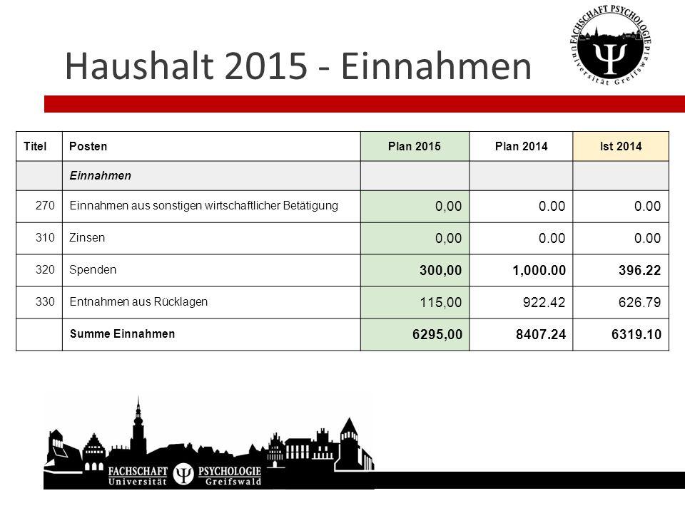 Haushalt 2015 - Einnahmen TitelPostenPlan 2015Plan 2014Ist 2014 Einnahmen 270Einnahmen aus sonstigen wirtschaftlicher Betätigung 0,000.00 310Zinsen 0,