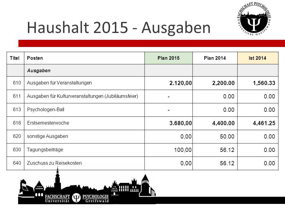 Haushalt 2015 - Ausgaben TitelPostenPlan 2015Plan 2014Ist 2014 Ausgaben 610Ausgaben für Veranstaltungen 2.120,00 2,200.001,560.33 611Ausgaben für Kult