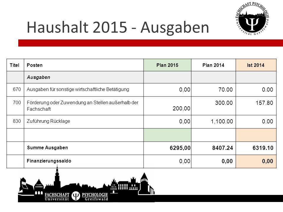 Haushalt 2015 - Ausgaben TitelPostenPlan 2015Plan 2014Ist 2014 Ausgaben 670Ausgaben für sonstige wirtschaftliche Betätigung 0,00 70.000.00 700 Förderu