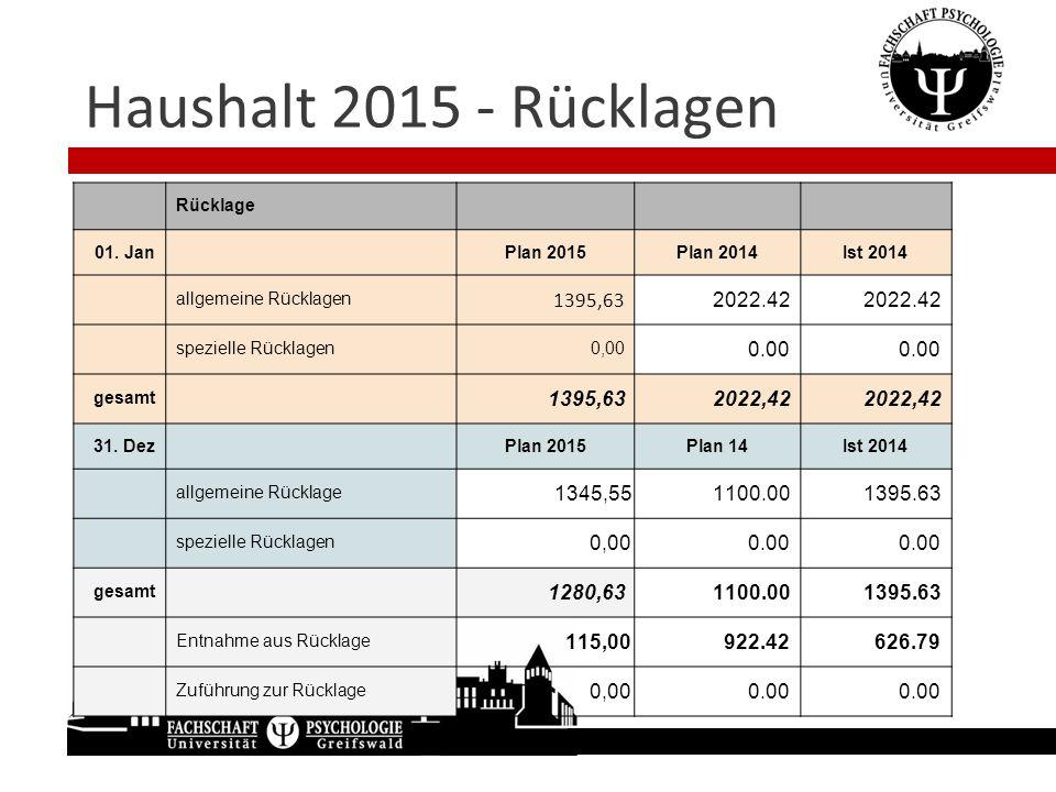 Haushalt 2015 - Rücklagen Rücklage 01. JanPlan 2015Plan 2014Ist 2014 allgemeine Rücklagen 1395,63 2022.42 spezielle Rücklagen0,00 0.00 gesamt 1395,632