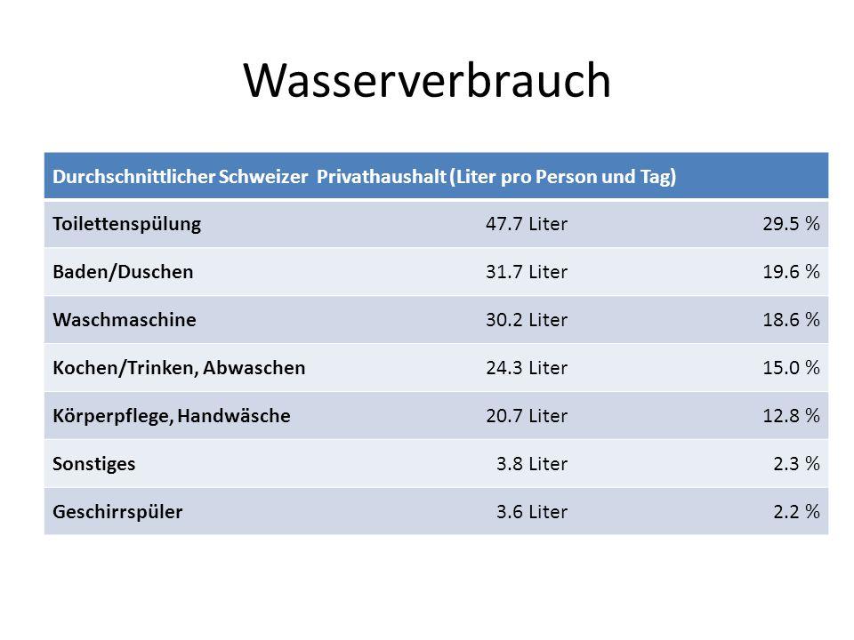 Durchschnittlicher Schweizer Privathaushalt (Liter pro Person und Tag) Toilettenspülung47.7 Liter29.5 % Baden/Duschen31.7 Liter19.6 % Waschmaschine30.