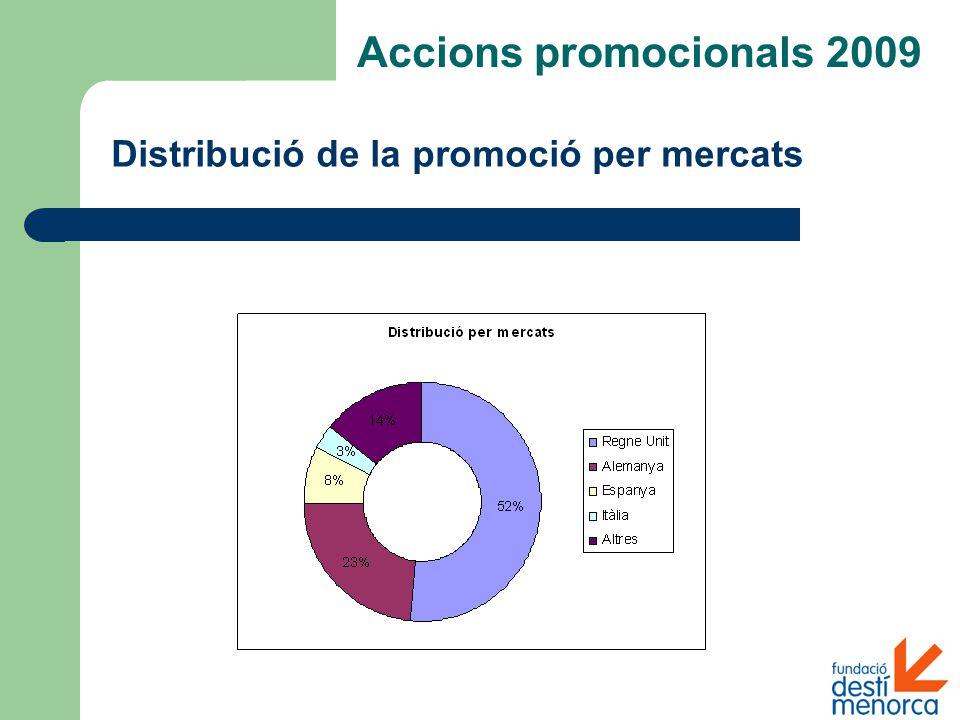 Distribució de la promoció per mercats Accions promocionals 2009