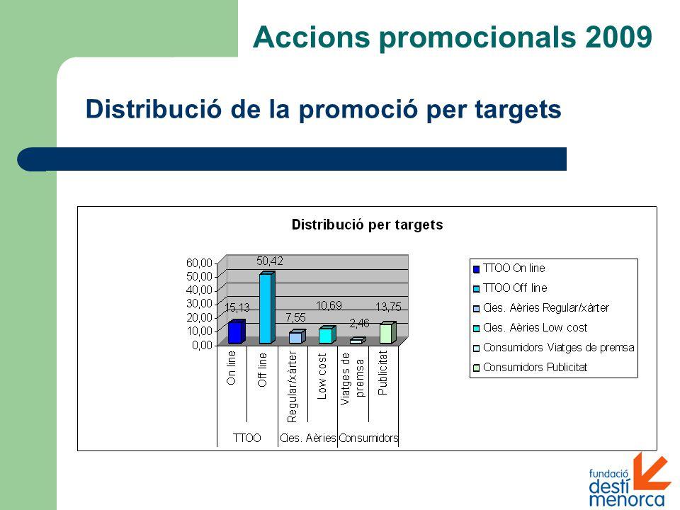 Distribució de la promoció per targets Accions promocionals 2009