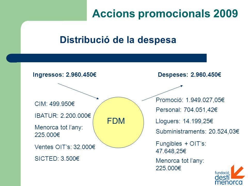 Distribució de la despesa Accions promocionals 2009 FDM Ingressos: 2.960.450€Despeses: 2.960.450€ CIM: 499.950€ IBATUR: 2.200.000€ Personal: 704.051,42€ Lloguers: 14.199,25€ Subministraments: 20.524,03€ Fungibles + OIT's: 47.648,25€ Promoció: 1.949.027,05€ Menorca tot l'any: 225.000€ Ventes OIT's: 32.000€ SICTED: 3.500€ Menorca tot l'any: 225.000€