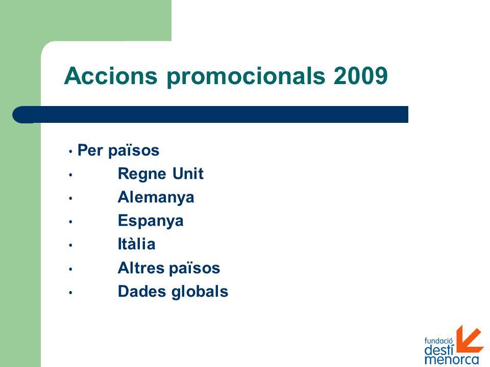 Accions promocionals 2009 Per països Regne Unit Alemanya Espanya Itàlia Altres països Dades globals
