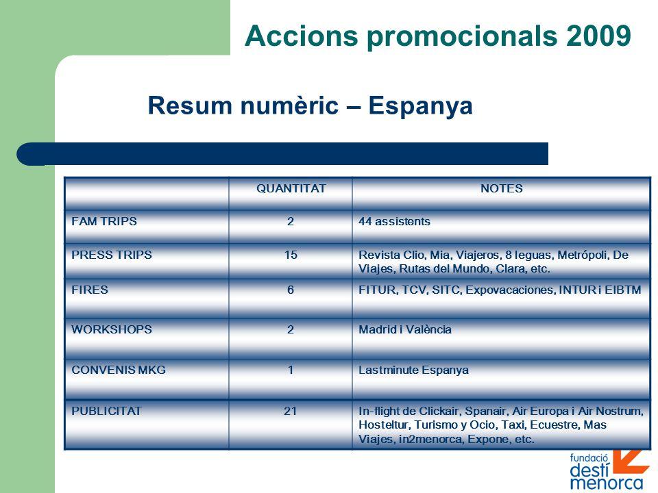 Resum numèric – Espanya Accions promocionals 2009 QUANTITATNOTES FAM TRIPS244 assistents PRESS TRIPS15Revista Clio, Mia, Viajeros, 8 leguas, Metrópoli, De Viajes, Rutas del Mundo, Clara, etc.