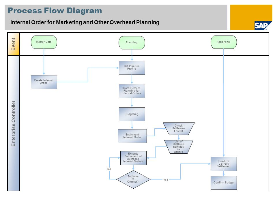 Process Flow Diagram Internal Order for Marketing and Other Overhead Planning Enterprise Controller Event Master Data Planning Reporting Create Internal Order Set Planner Profile Budgeting Cost Element Planning for Internal Orders Confirm Correct Settlement Execute Settlement of Overhead Internal Orders Settlement Internal Order Settleme nt Correct.
