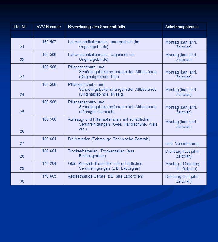 Lfd. Nr.AVV-NummerBezeichnung des SonderabfallsAnlieferungstermin 21 160 507Laborchemikalienreste, anorganisch (im Originalgebinde) Montag (laut jährl