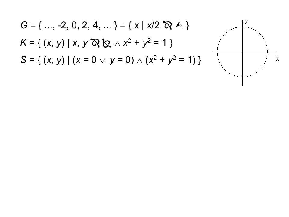  = { 1, 2, 3,... }  0 = { 0, 1, 2, 3,... }, Kardinalzahlen  = {..., -1, 0, 1, 2,... }  = { m/n | m    n   }  = { x | x besitzt Dezimaldarste