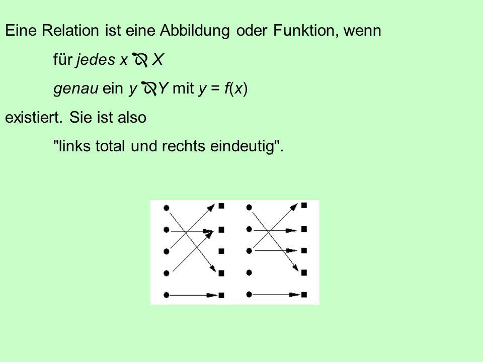 3.1 Abbildungen f: X  Y f Abbildungsvorschrift (Gleichung, Liste, Diagramm) X Definitionsbereich oder Urbildbereich Y Wertebereich oder Bildbereich Für x  X und y  Y schreibt man x  yx  y x heißt Urbild und y = f(x) heißt Bild (von x unter f), so dass x  f(x)x  f(x)