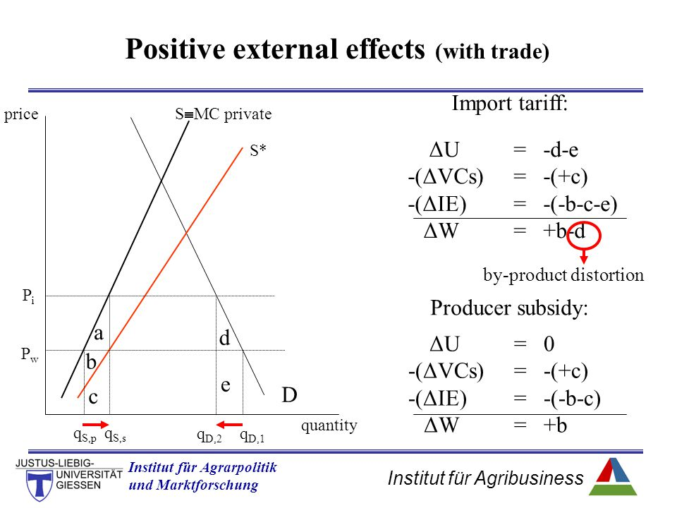 Institut für Agribusiness Institut für Agrarpolitik und Marktforschung Hannover 14.11.07.ppt Positive external effects (with trade) quantity price D S* S  MC private PwPw PiPi a b c d e q S,p q S,s q D,2 q D,1 Import tariff: ΔU=-d-e -(ΔVCs)=-(+c) -(ΔIE)=-(-b-c-e) ΔW=+b-d ΔU=0 -(ΔVCs)=-(+c) -(ΔIE)=-(-b-c) ΔW=+b by-product distortion Producer subsidy: