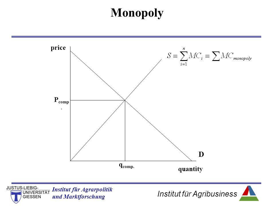 Institut für Agribusiness Institut für Agrarpolitik und Marktforschung Hannover 14.11.07.ppt Monopoly quantity price P comp. q comp. D