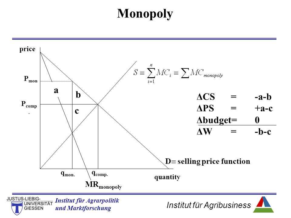 Institut für Agribusiness Institut für Agrarpolitik und Marktforschung Hannover 14.11.07.ppt Monopoly quantity price P comp. q comp. q mon. MR monopol
