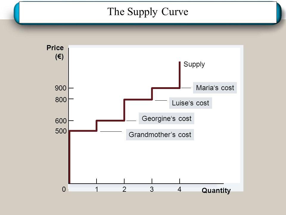 Institut für Agribusiness Institut für Agrarpolitik und Marktforschung Hannover 14.11.07.ppt The Supply Curve Quantity Price (€) 500 800 900 0 600 123