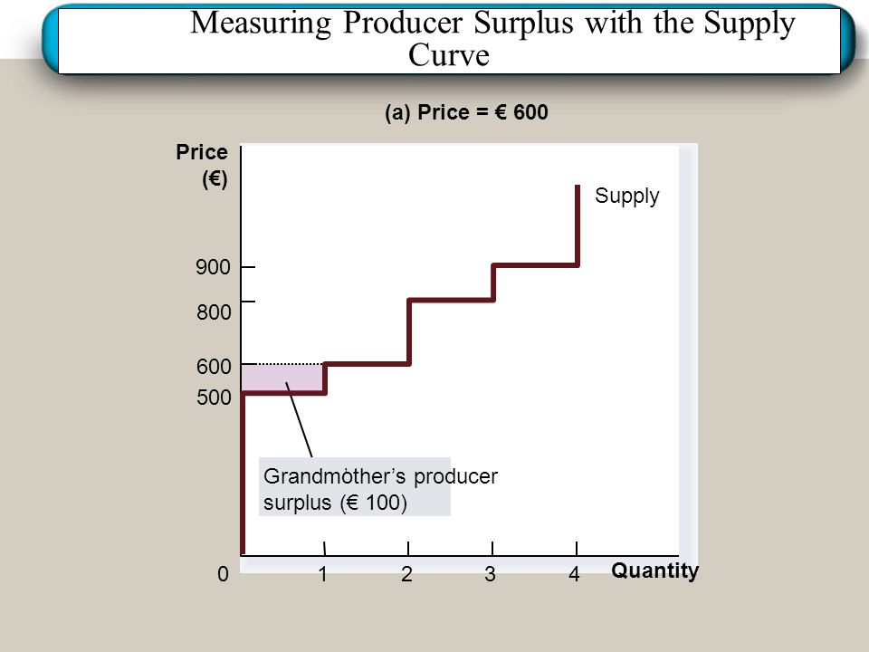 Institut für Agribusiness Institut für Agrarpolitik und Marktforschung Hannover 14.11.07.ppt Measuring Producer Surplus with the Supply Curve Quantity