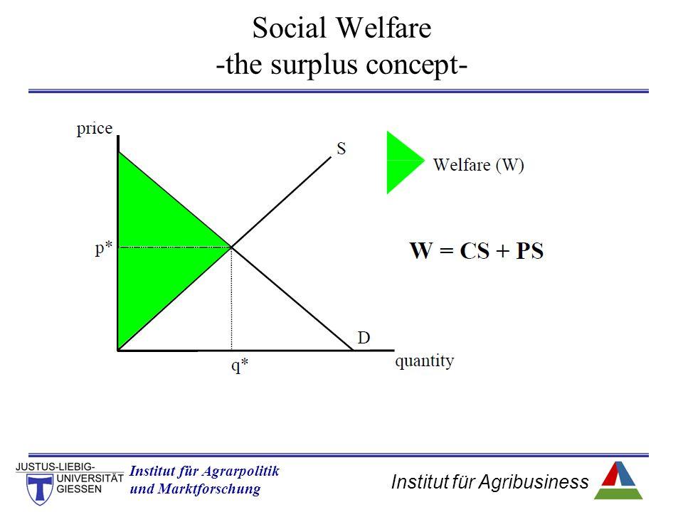 Institut für Agribusiness Institut für Agrarpolitik und Marktforschung Hannover 14.11.07.ppt Social Welfare -the surplus concept-