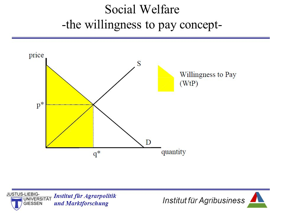 Institut für Agribusiness Institut für Agrarpolitik und Marktforschung Hannover 14.11.07.ppt Social Welfare -the willingness to pay concept-