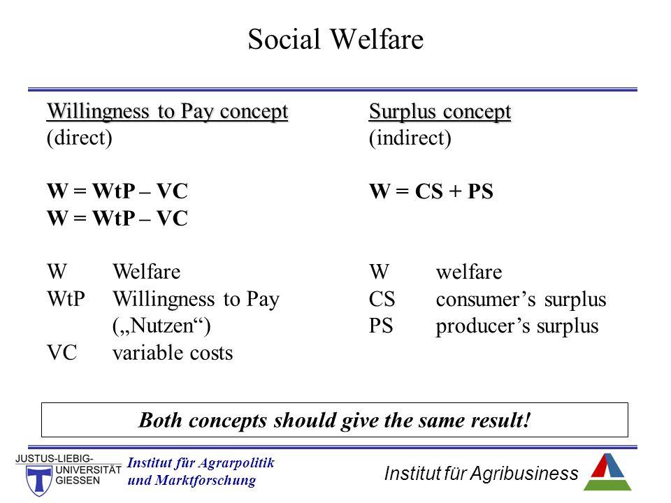Institut für Agribusiness Institut für Agrarpolitik und Marktforschung Hannover 14.11.07.ppt Social Welfare Surplus concept (indirect) W = CS + PS Wwe