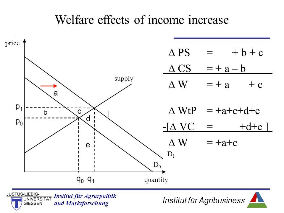 Institut für Agribusiness Institut für Agrarpolitik und Marktforschung Hannover 14.11.07.ppt b  PS= + b + c  CS= + a – b  W = + a + c  WtP= +a+c+d